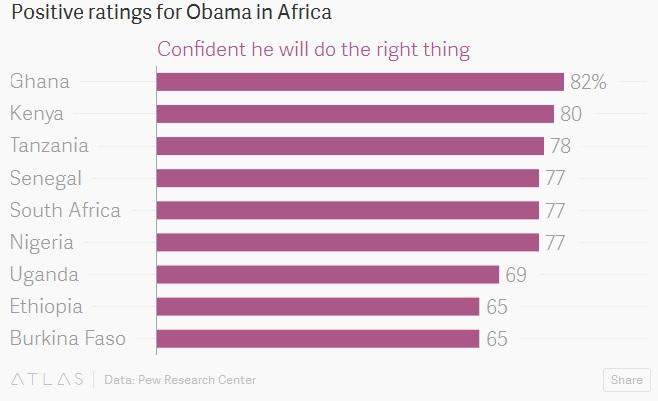 التصنيف الإيجابي لأوباما في أفريقيا.