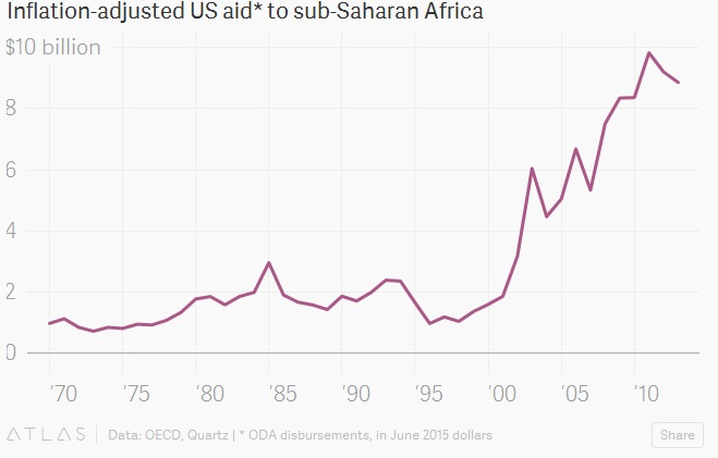 تضخم تعديل المساعدات الأمريكية لجنوب صحراء أفريقيا