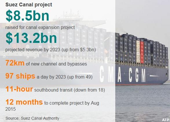 suez canal project
